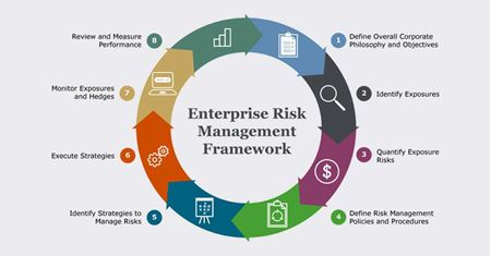 Picture for category Enterprise Risk Management (ERM).